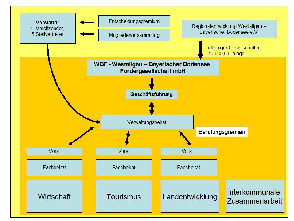 LAG-Organisation